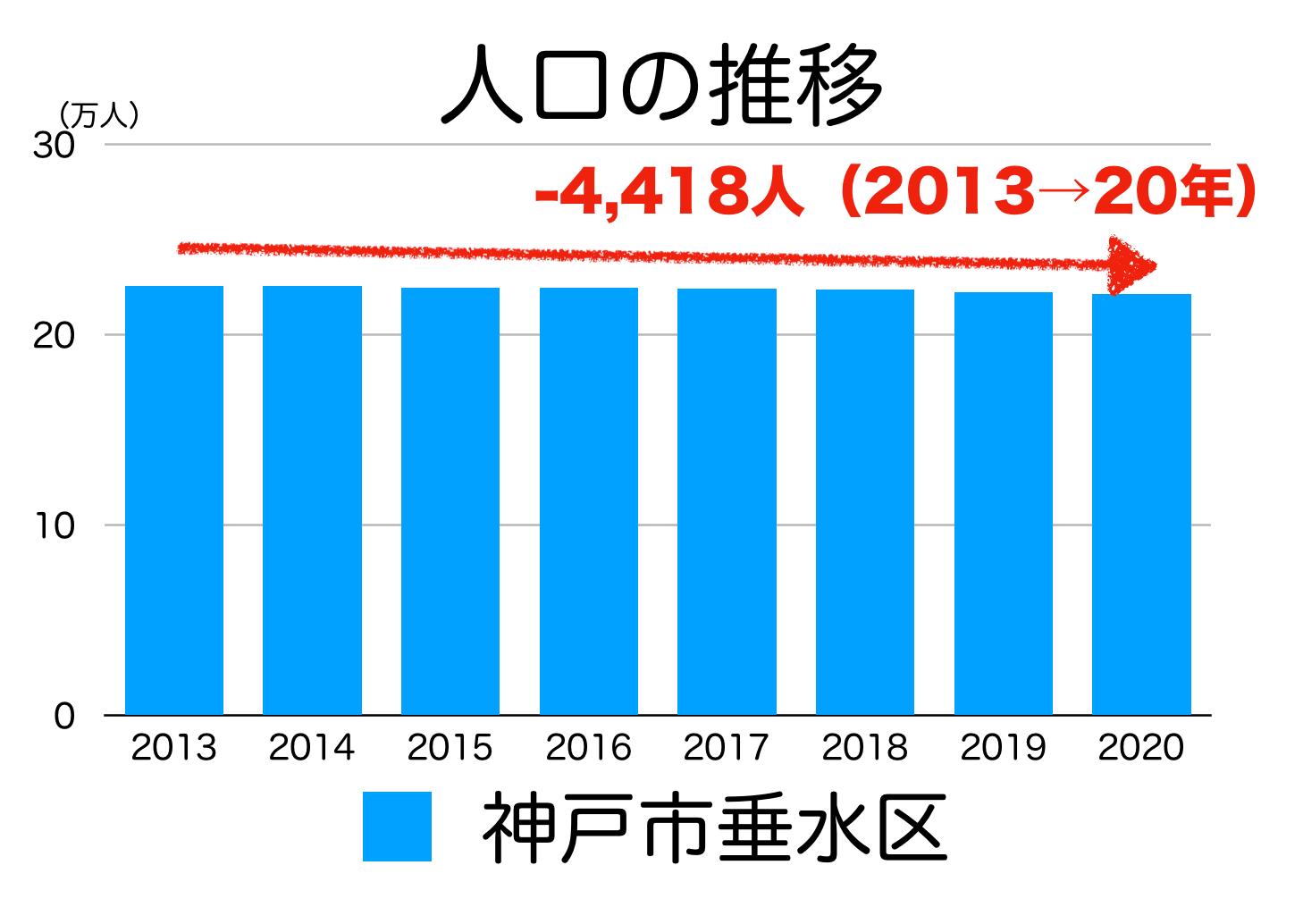 神戸市垂水区の人口推移