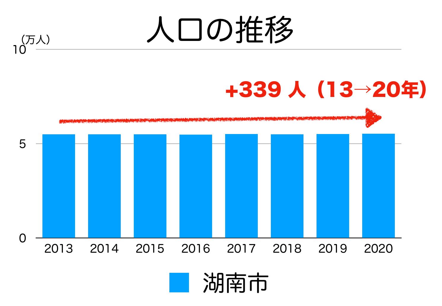 湖南市の人口推移