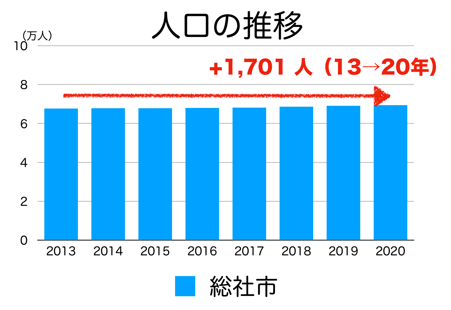 総社市の人口推移
