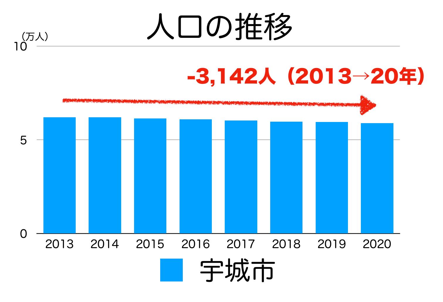 宇城市の人口推移