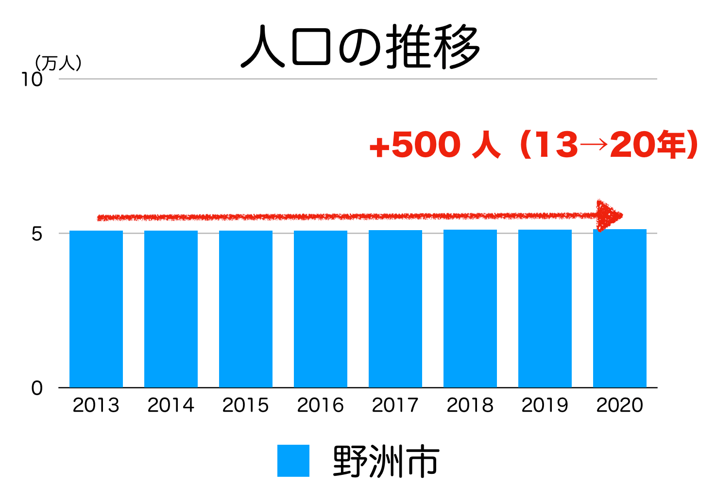 野洲市の人口推移
