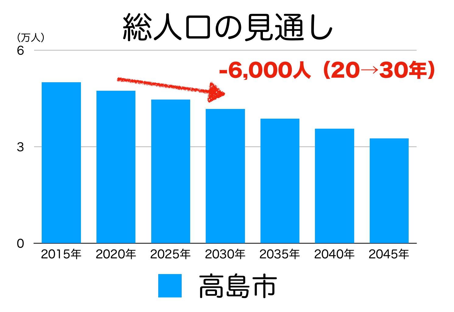 高島市の人口予測