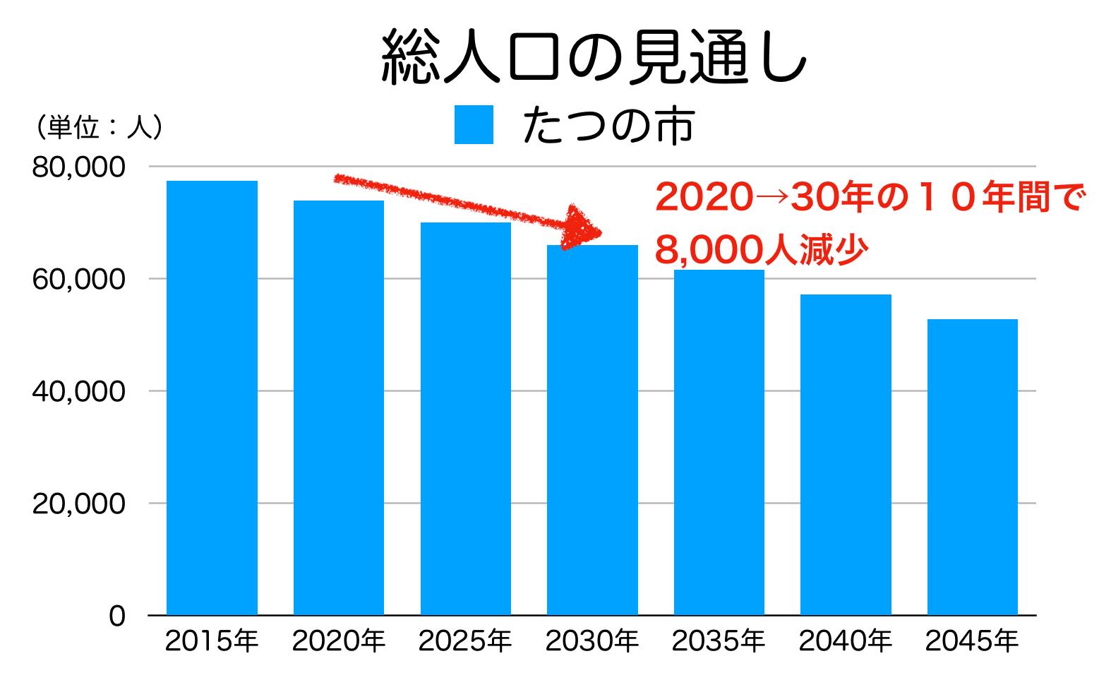 たつの市の人口予測