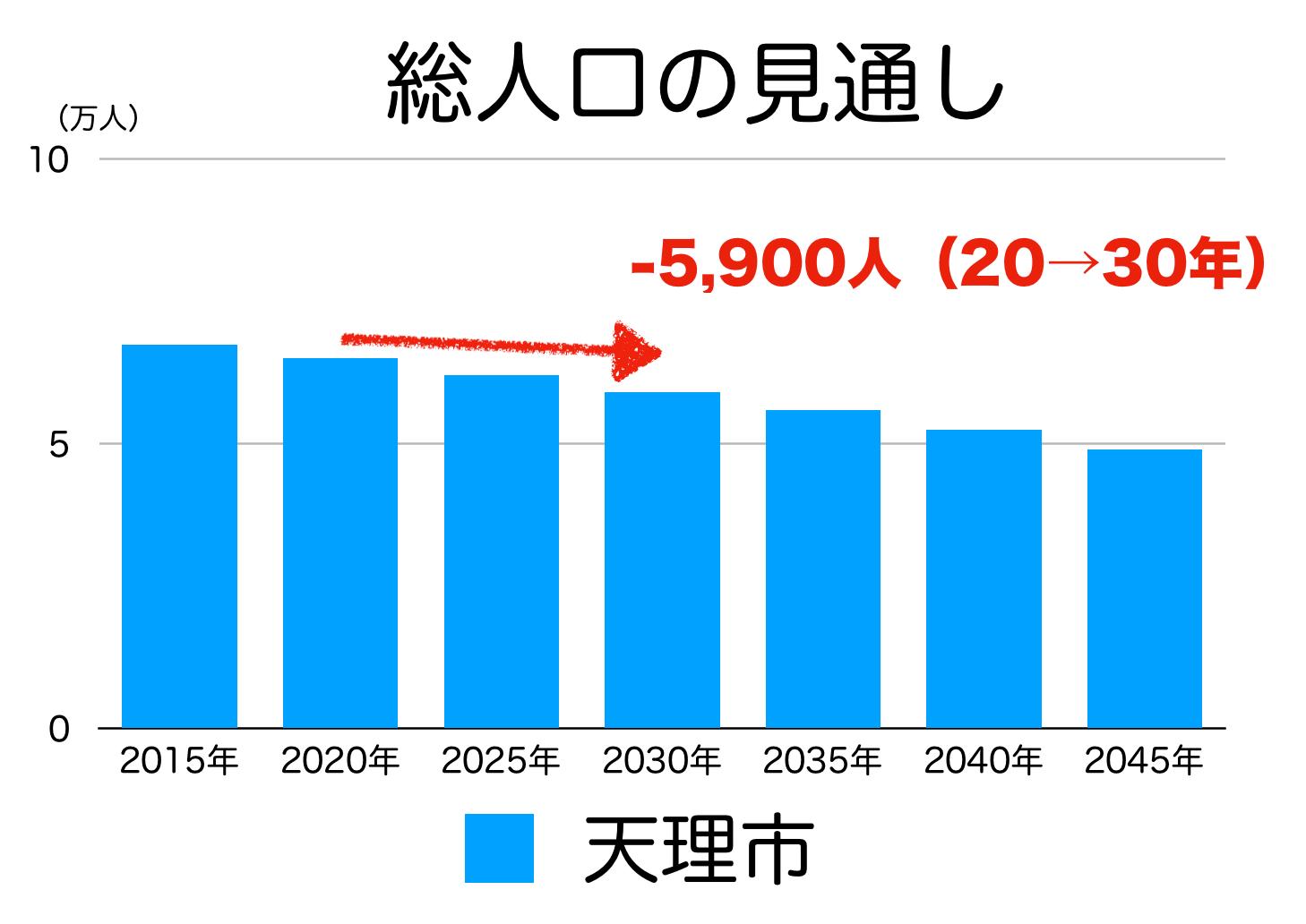 天理市の人口予測