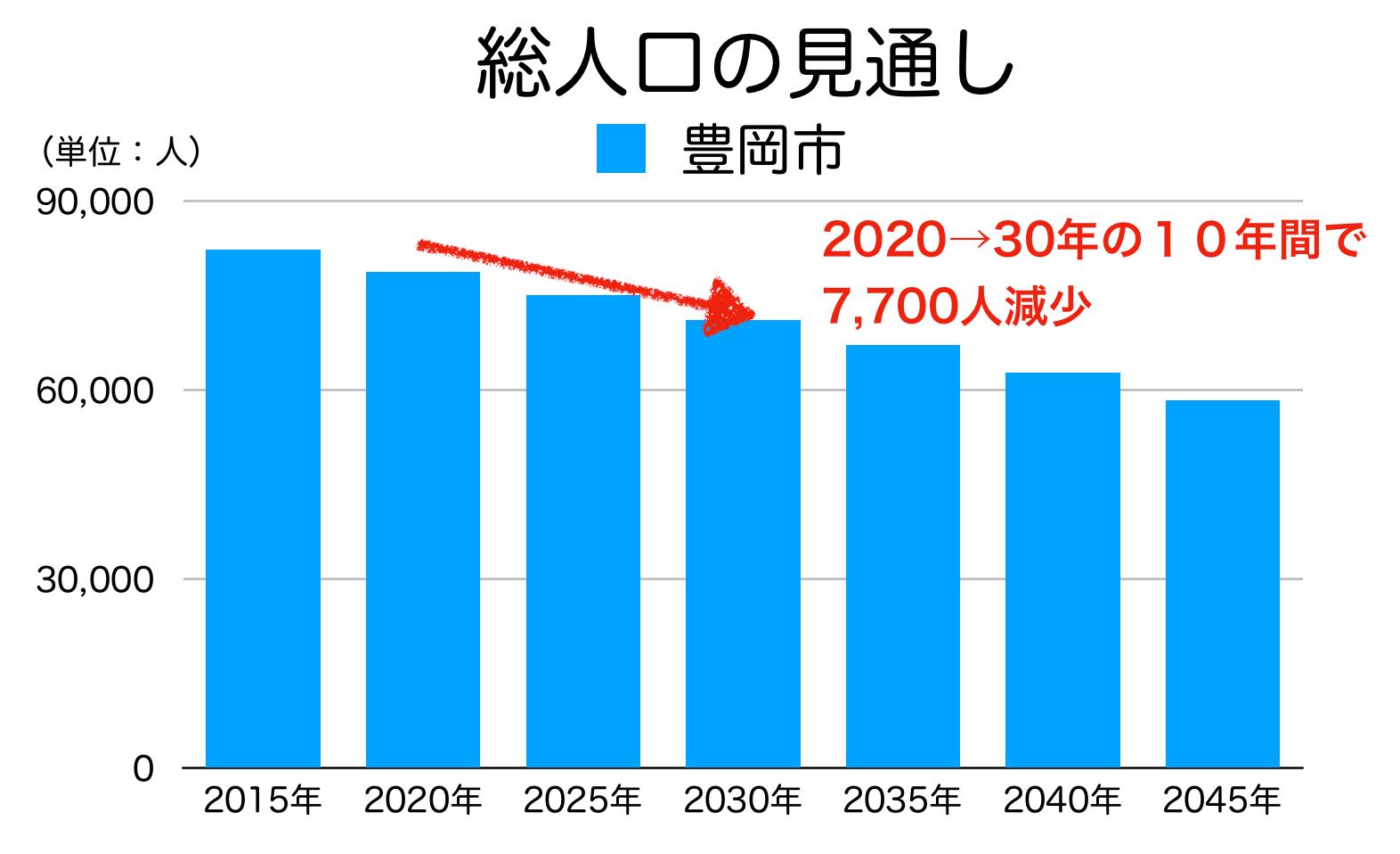 豊岡市の人口予測