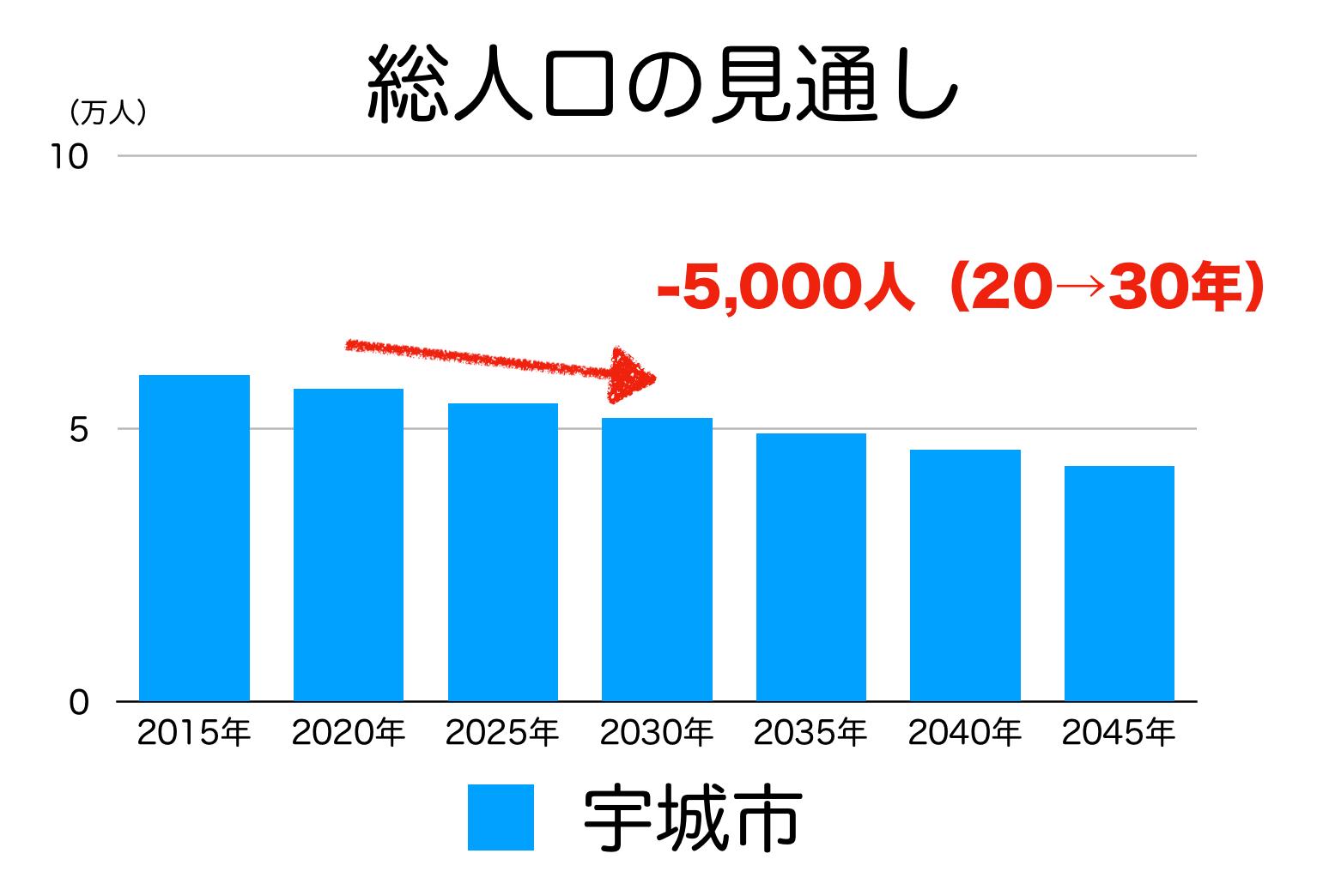 宇城市の人口予測