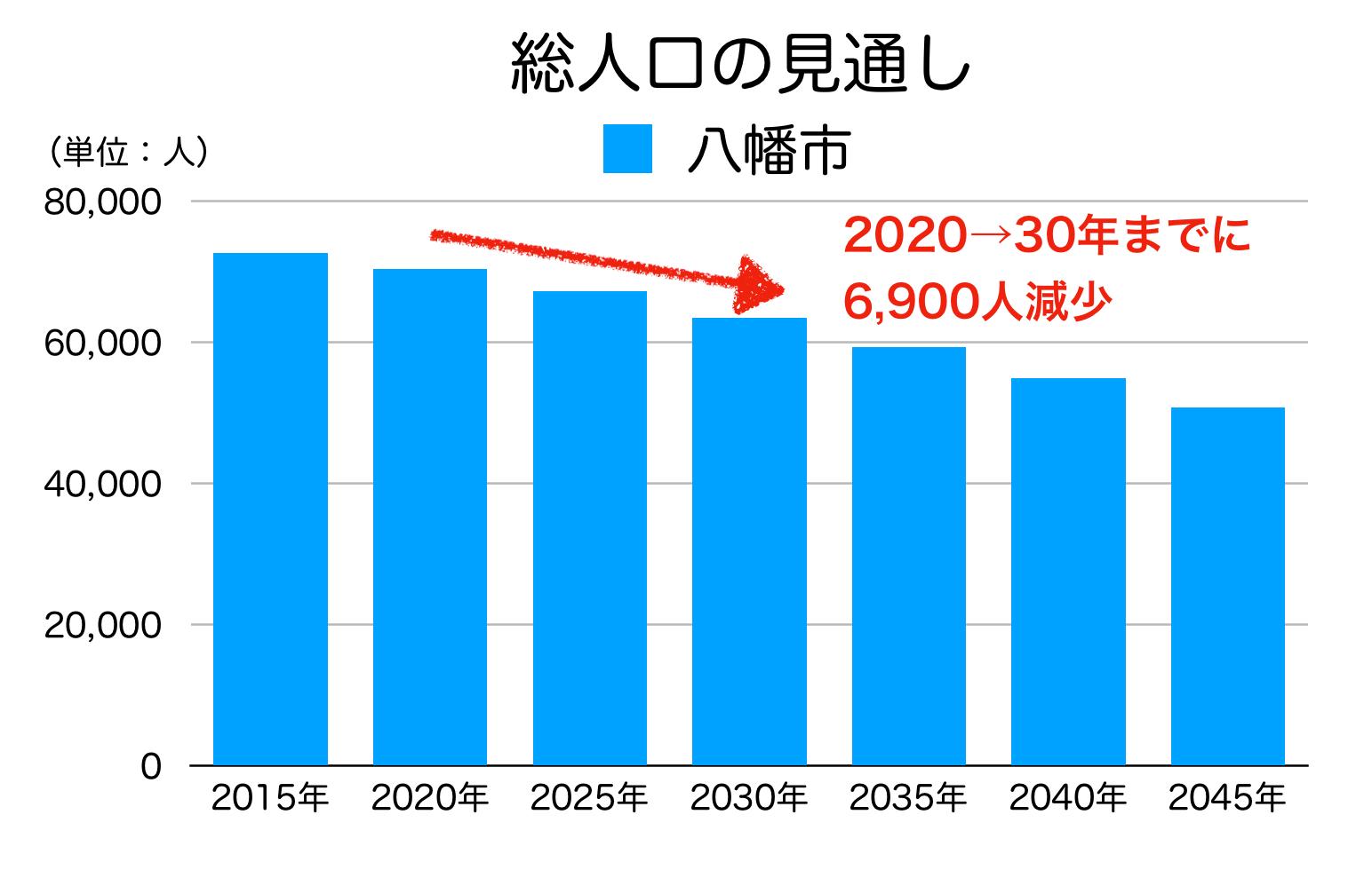 京都府八幡市の人口予測