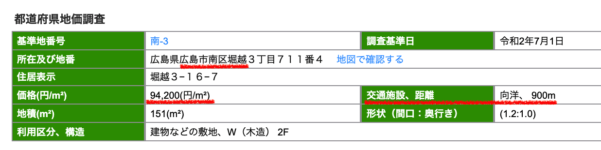 広島市南区の公示地価
