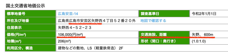 広島市安芸区の公示地価