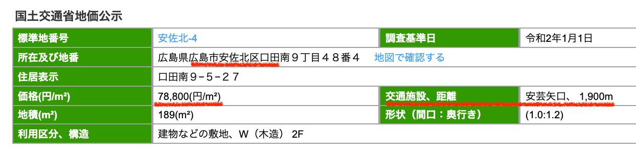 広島市安佐北区の公示地価