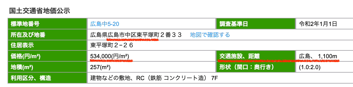 広島市中区の公示地価