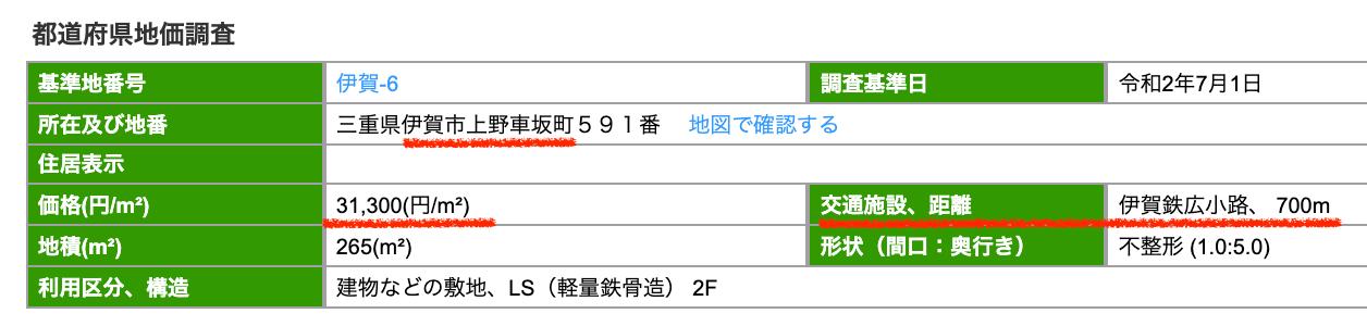 伊賀市の公示地価