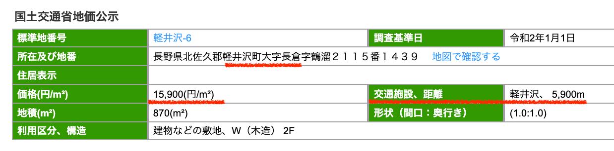 軽井沢町の公示地価