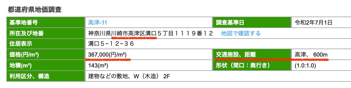 川崎市高津区の公示地価