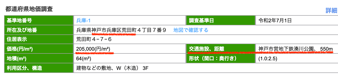 神戸市兵庫区の公示地価