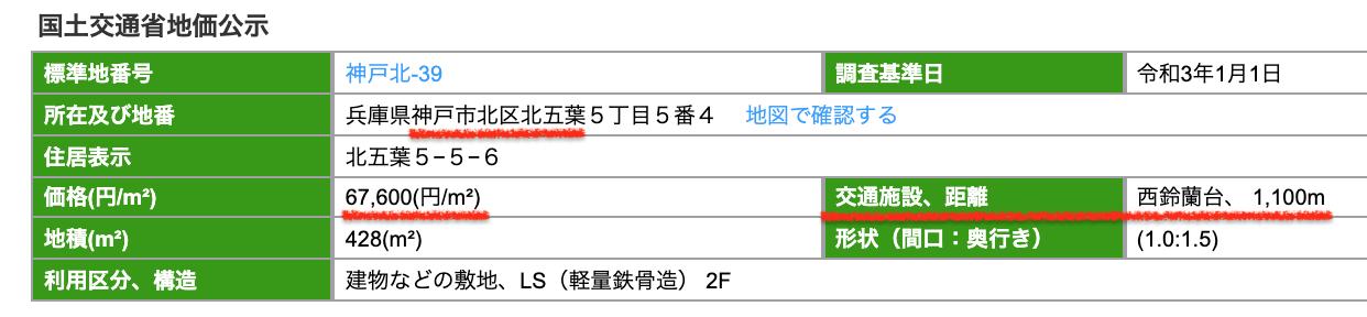 神戸市北区の公示地価