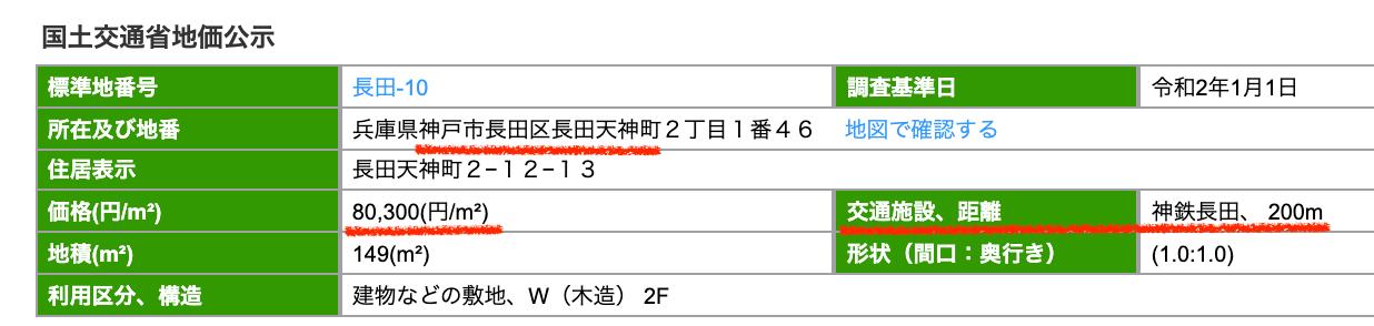 神戸市長田区の公示地価