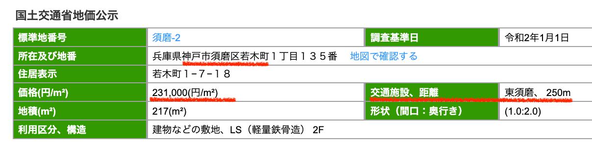 神戸市須磨区の公示地価