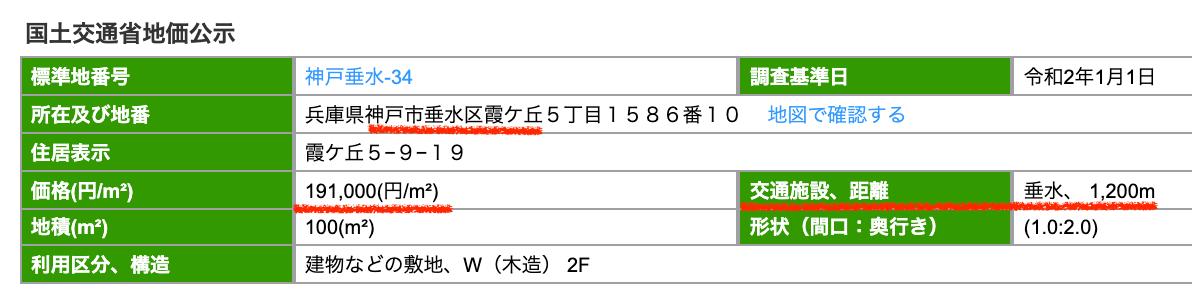 神戸市垂水区の公示地価