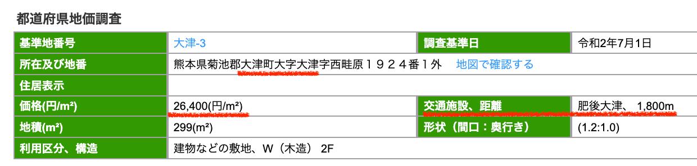 大津町の公示地価