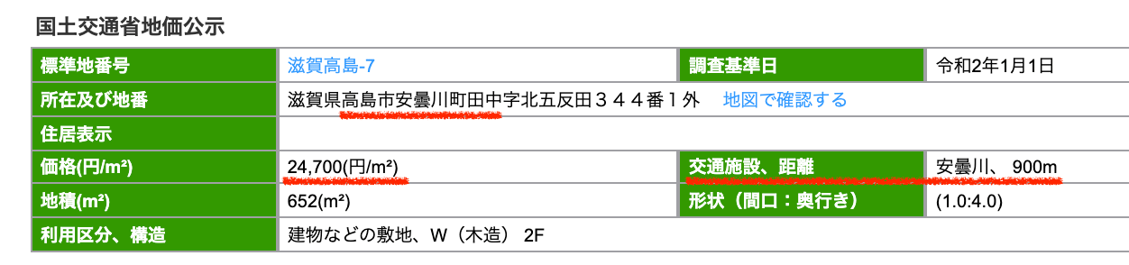 高島市の公示地価