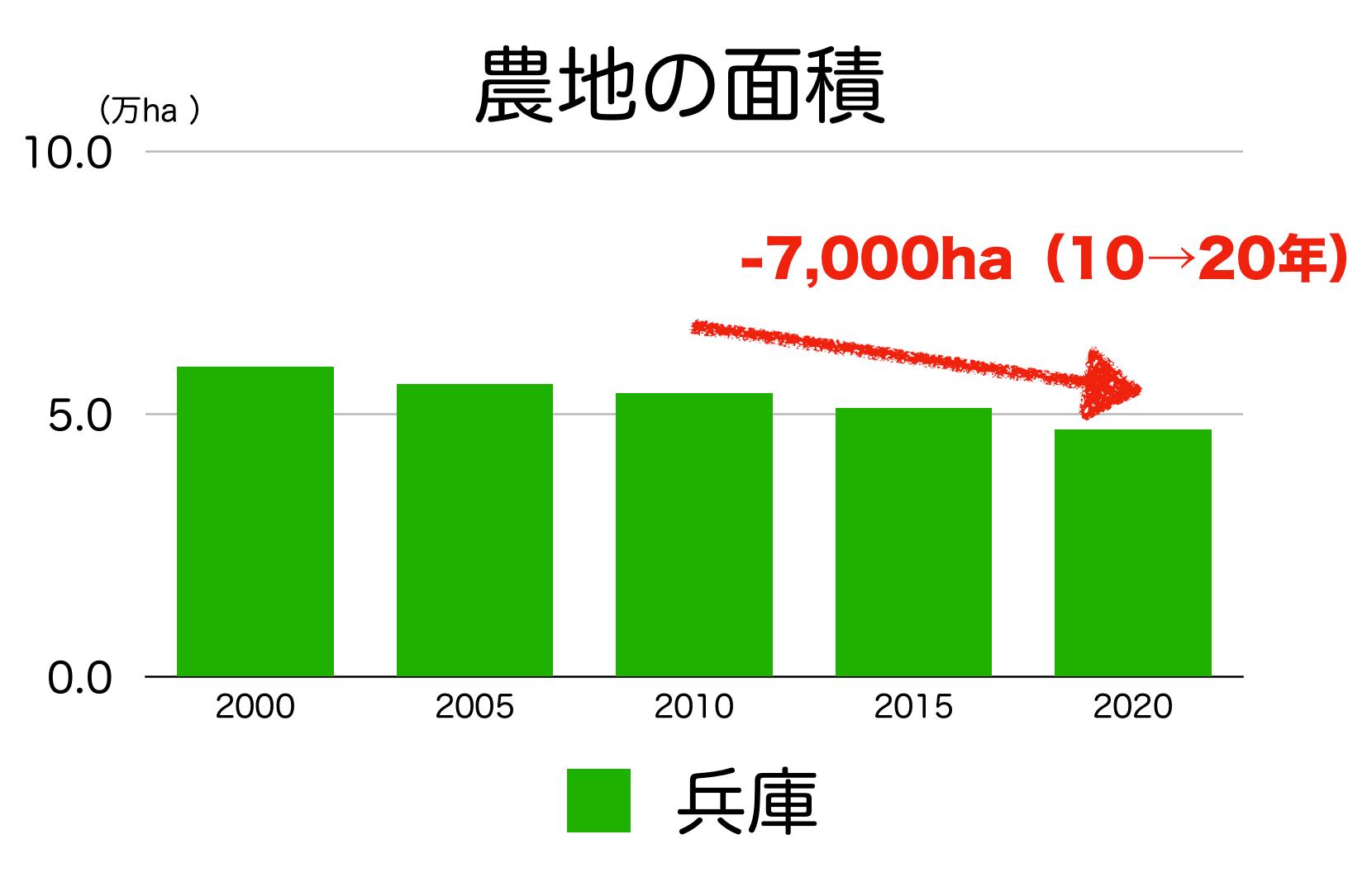兵庫県の農地面積