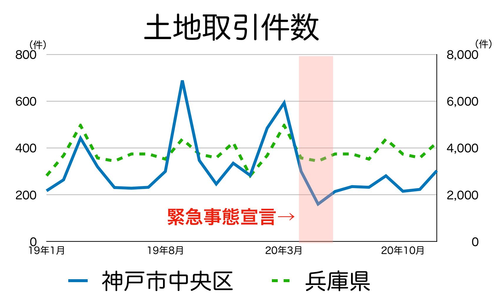 神戸市中央区の土地取引件数
