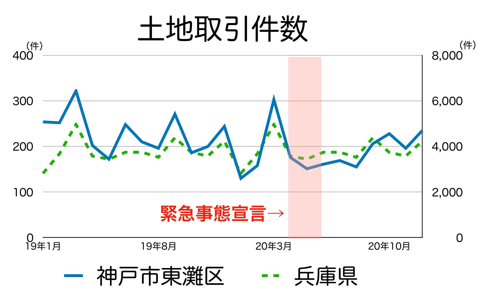神戸市東灘区の土地取引件数