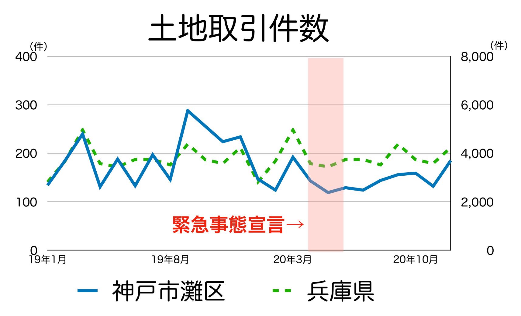 神戸市灘区の土地取引件数