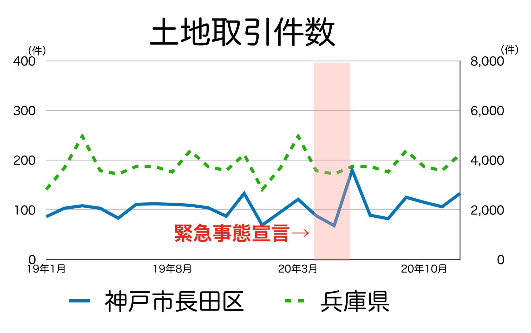 神戸市長田区の土地取引件数