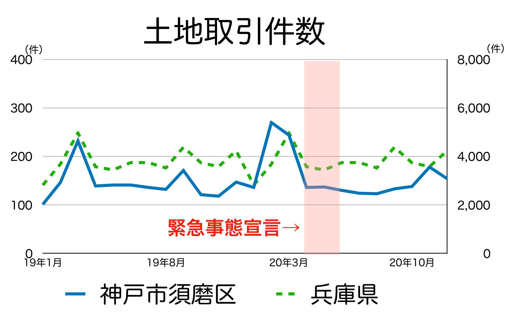 神戸市須磨区の土地取引件数
