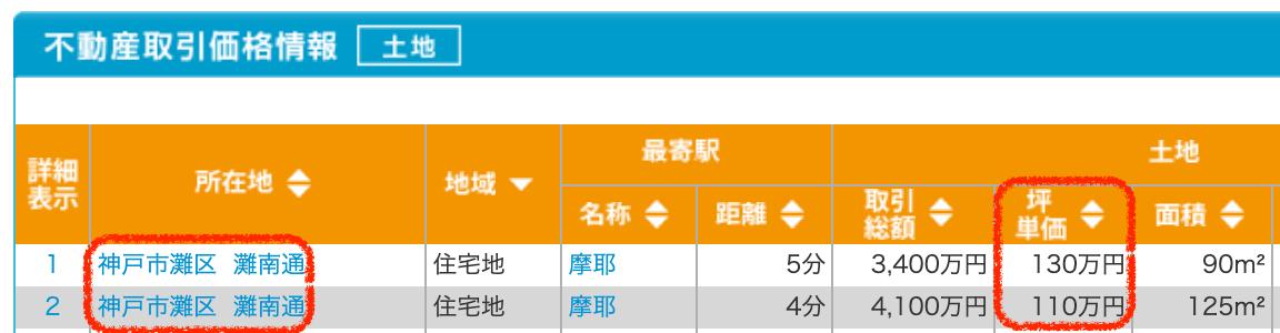 神戸市灘区の土地取引