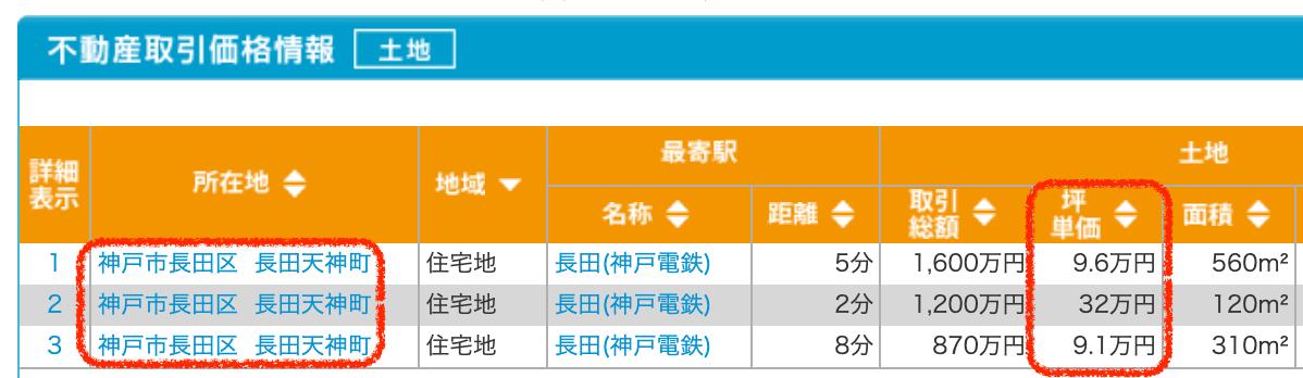 神戸市長田区の土地取引