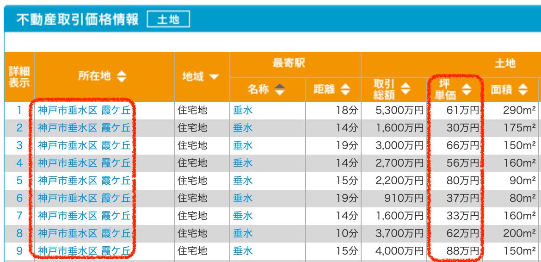 神戸市垂水区の土地取引