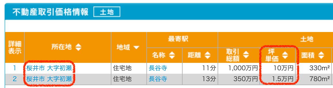 桜井市の土地取引