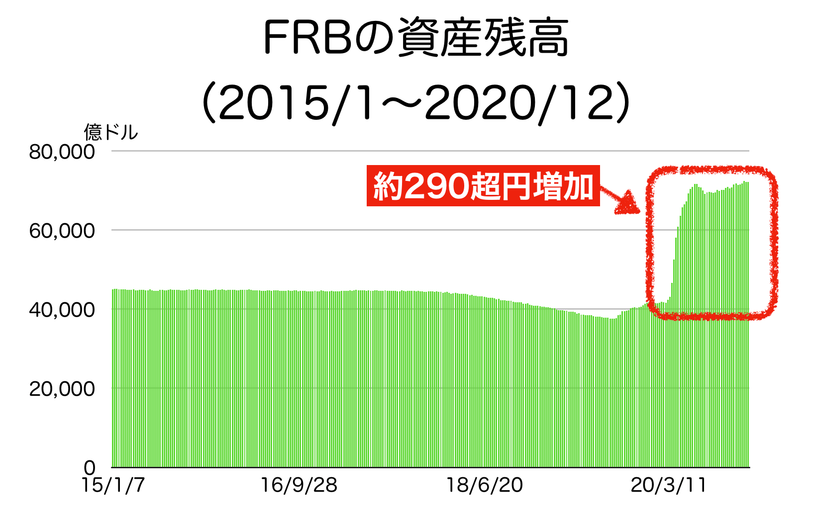 FRBの資産