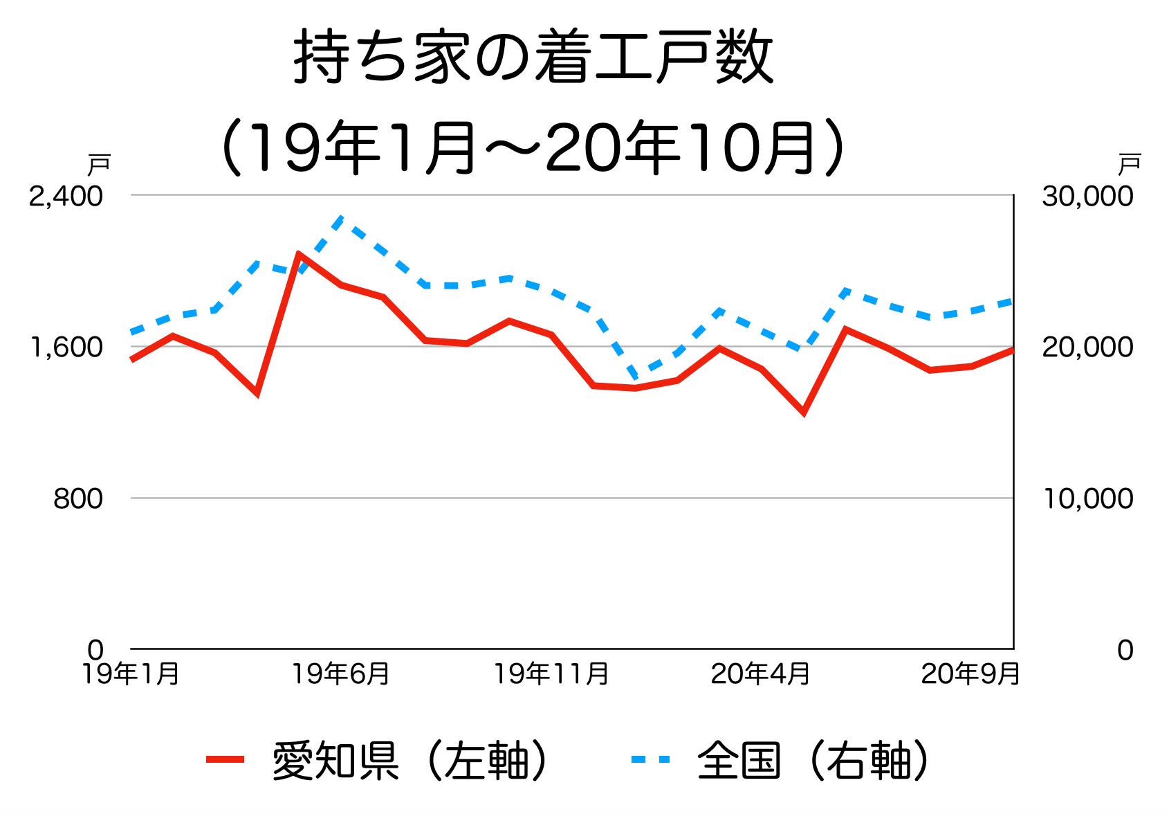 愛知県の新築着工統計
