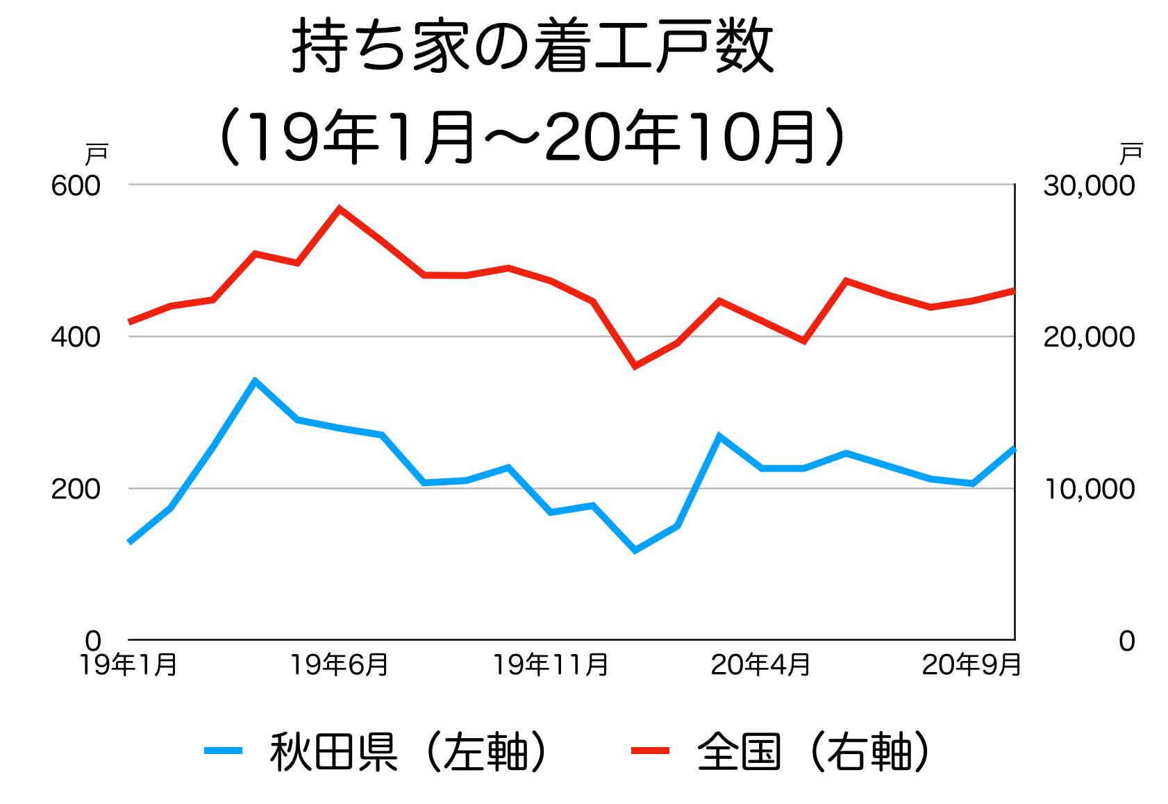 秋田県の新築着工統計