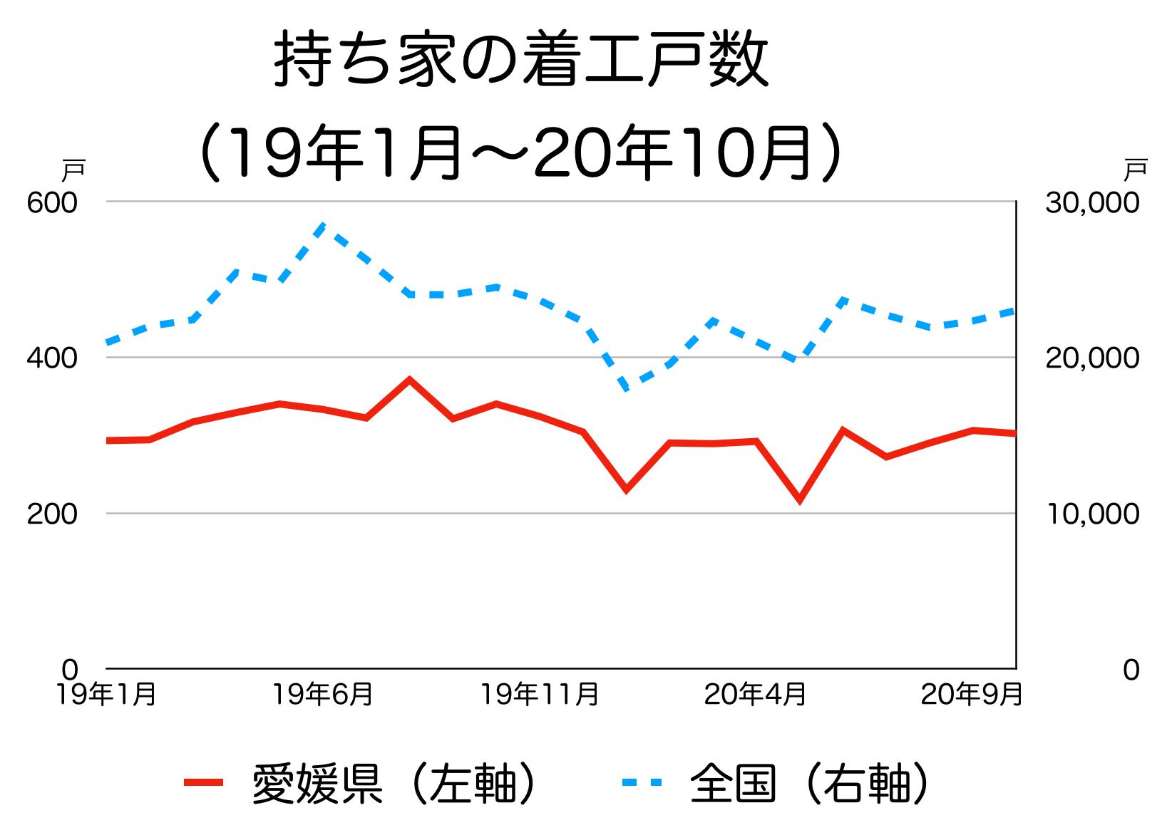 愛媛県の新築着工統計