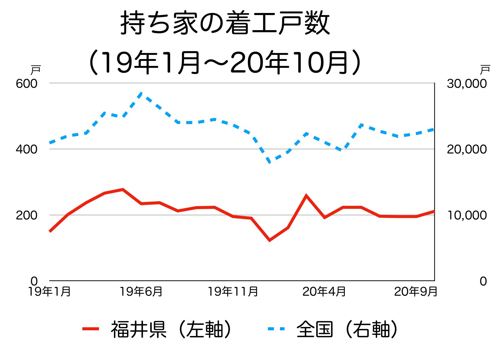 福井県の新築着工統計