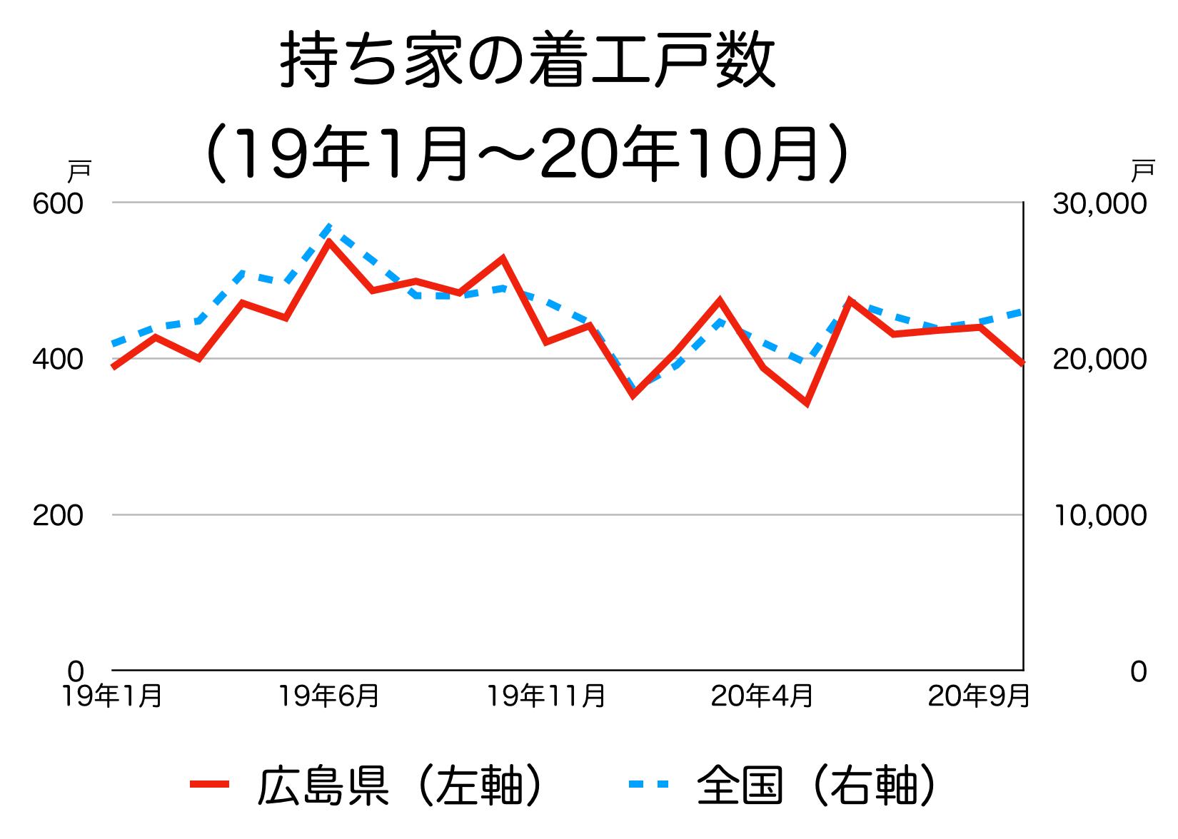 広島県の新築着工統計