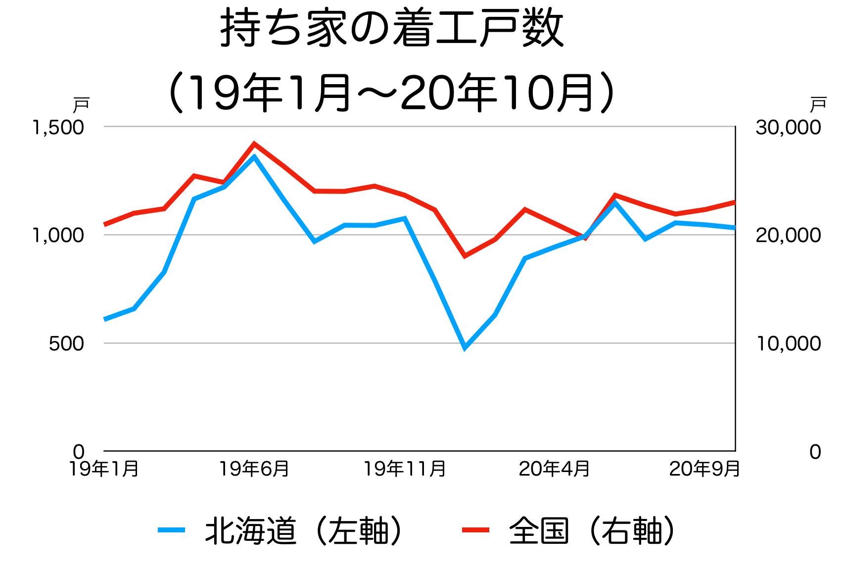 北海道の新築着工統計