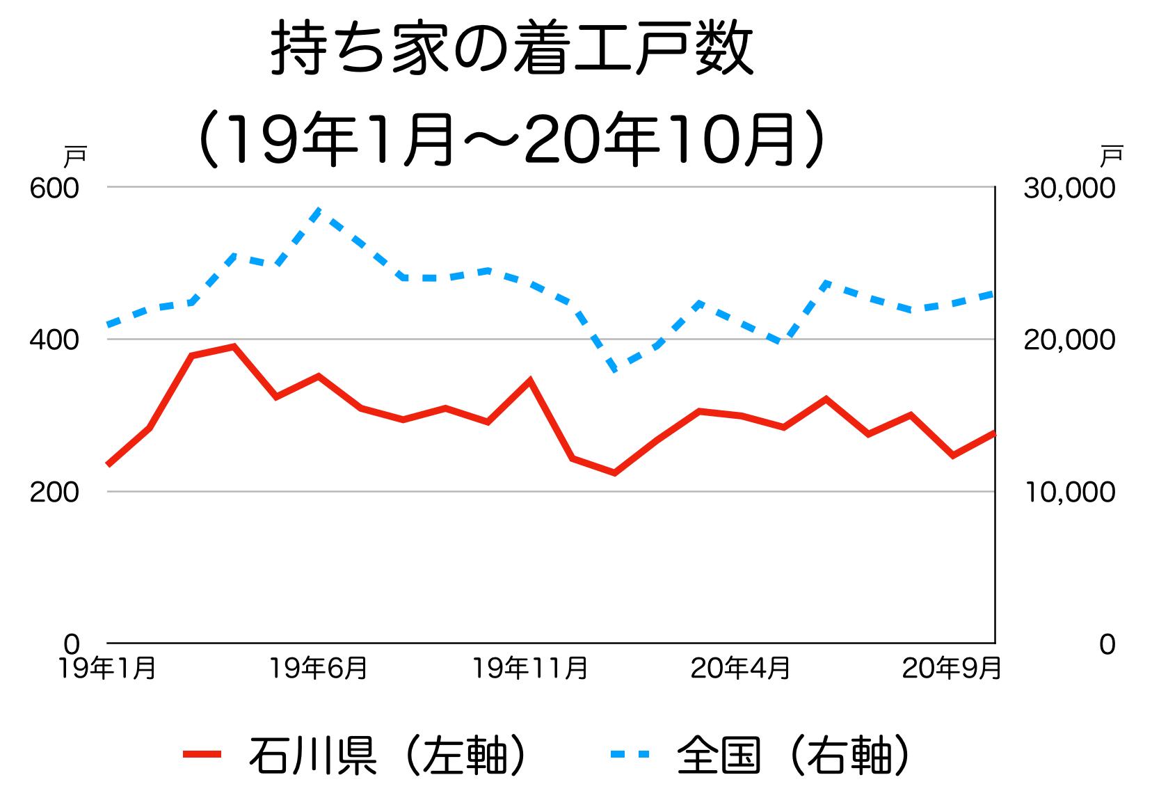 石川県の新築着工統計