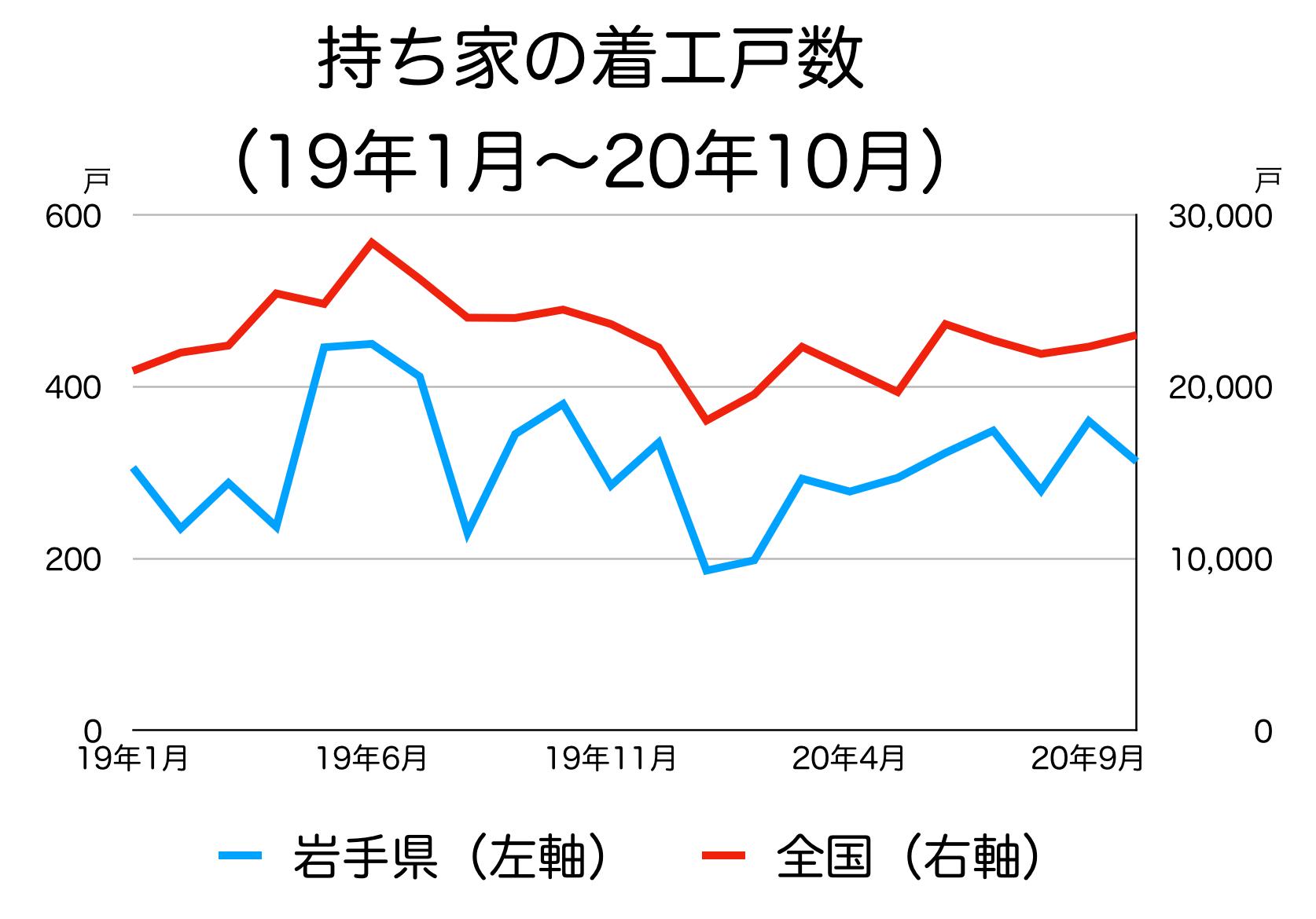 岩手県の新築着工統計