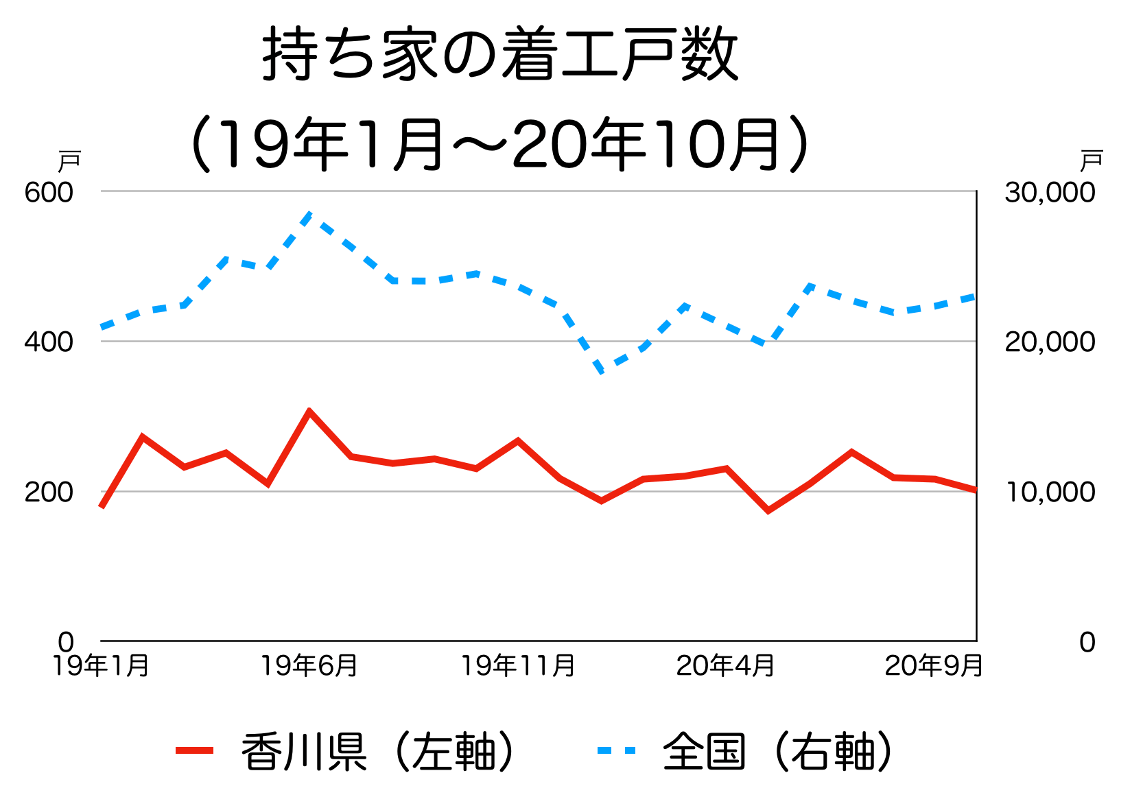 香川県の新築着工統計