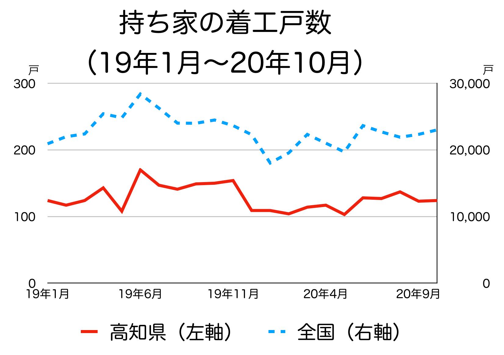 高知県の新築着工統計