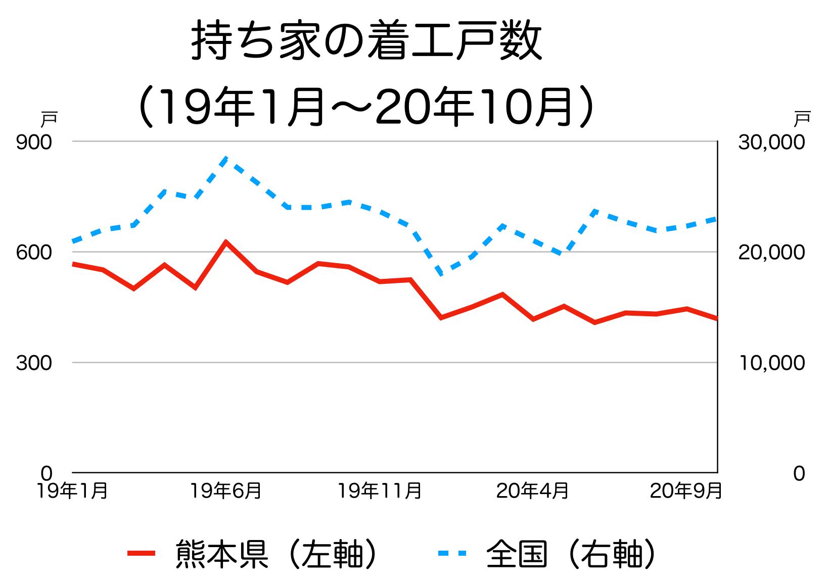 熊本県の新築着工統計