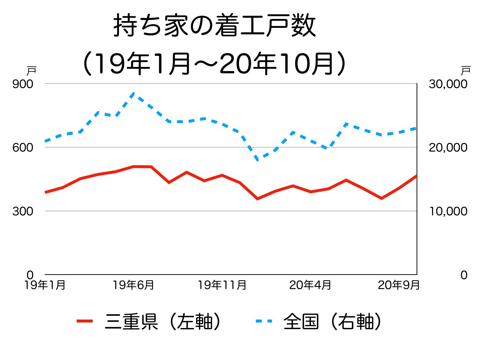 三重県の新築着工統計