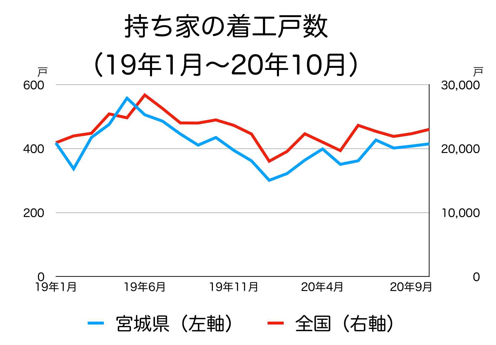宮城県の新築着工統計