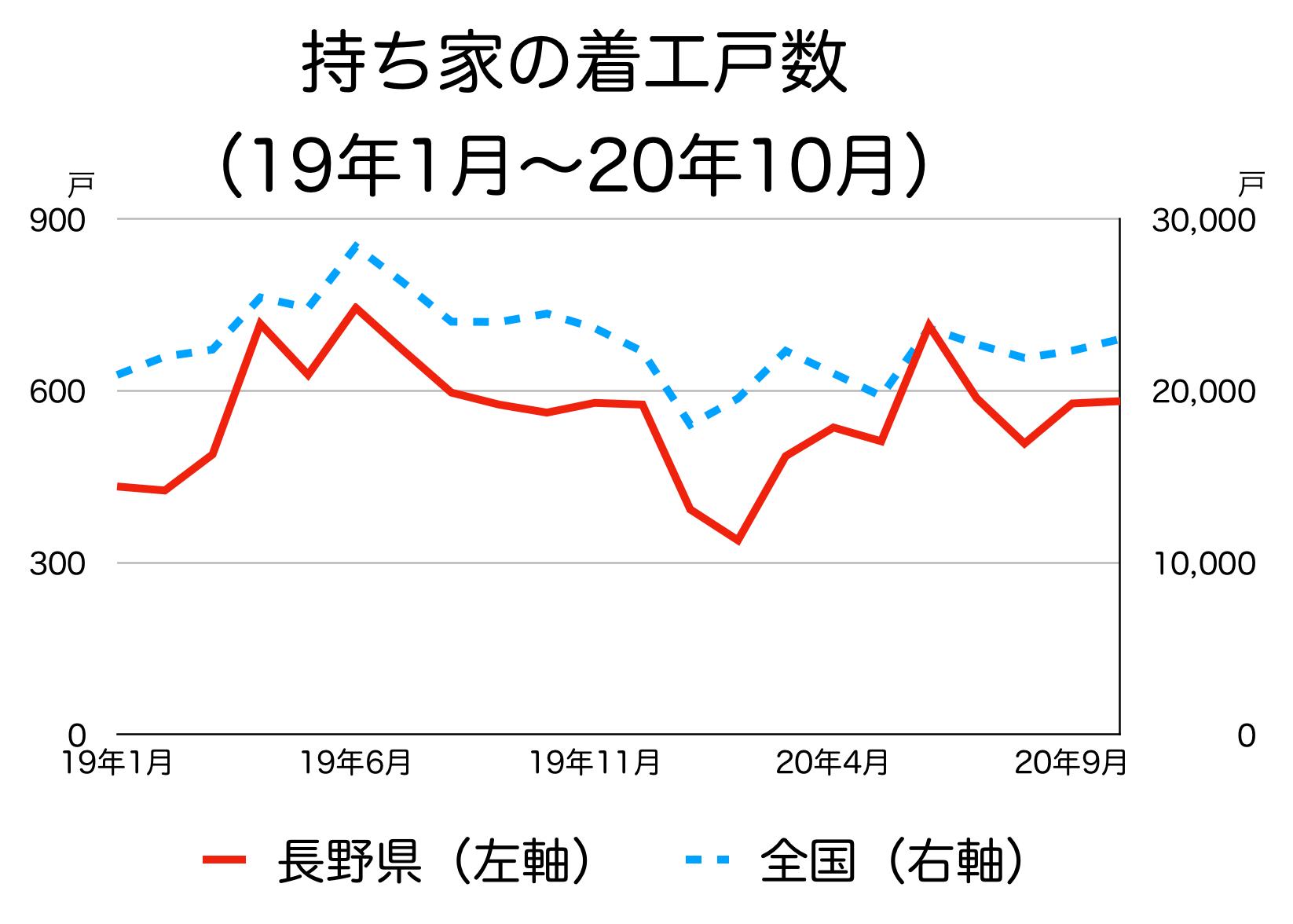 長野県の新築着工統計